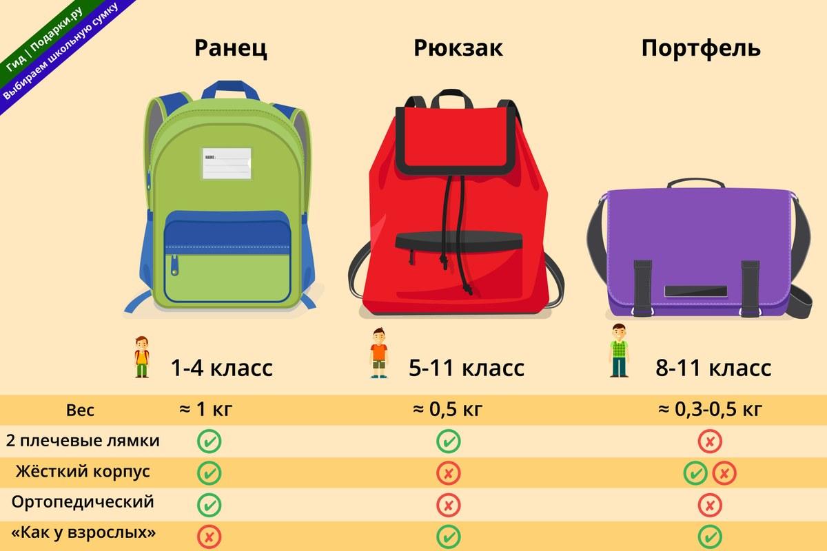 0a2045884a9a Отличие ранца от рюкзака — жесткий корпус. Спинка, дно и стенки ранца  изготавливают из плотных материалов, школьные принадлежности лежат в нем  аккуратно, ...